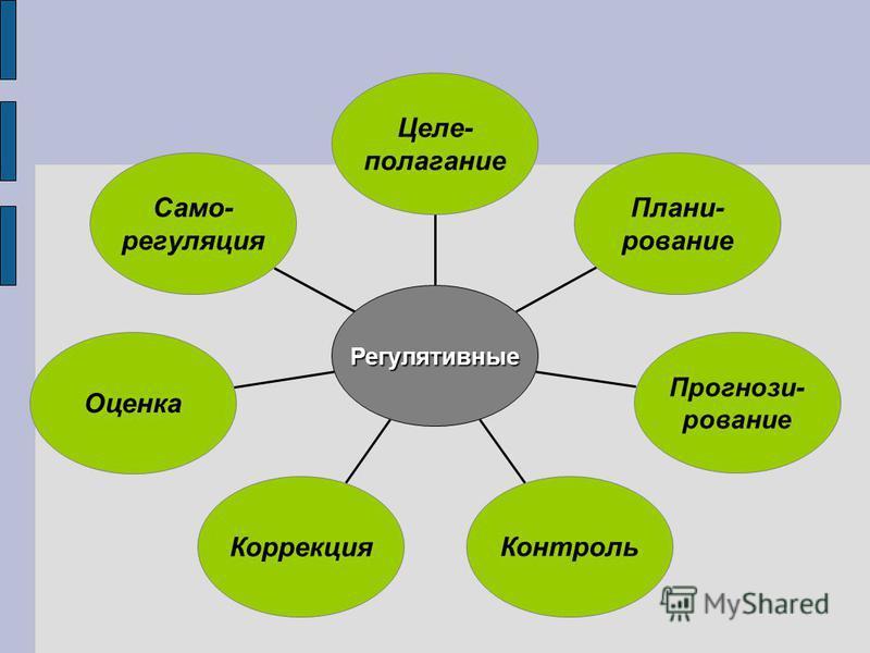 Само- регуляция Оценка Коррекция Контроль Прогнози- рование Плани- рование Целе- полагание Регулятивные