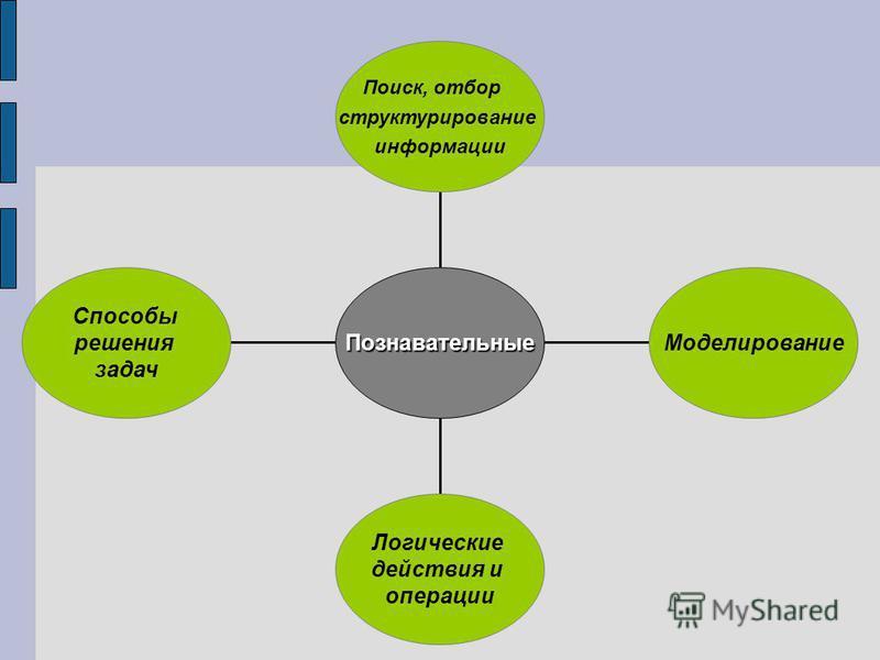 Способы решения задач Логические действия и операции Моделирование Поиск, отбор структурирование информации Познавательные