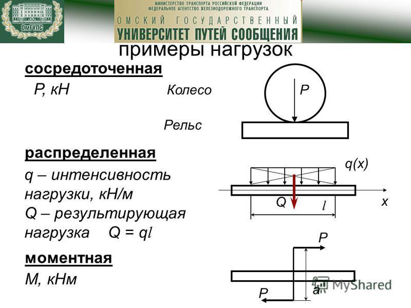 q(х) l х примеры нагрузок сосредоточенная Р, кН распределенная моментная М, к Нм РКолесо Рельс Q q – интенсивность нагрузки, кН/м Q – результирующая нагрузка Q = q l P P a