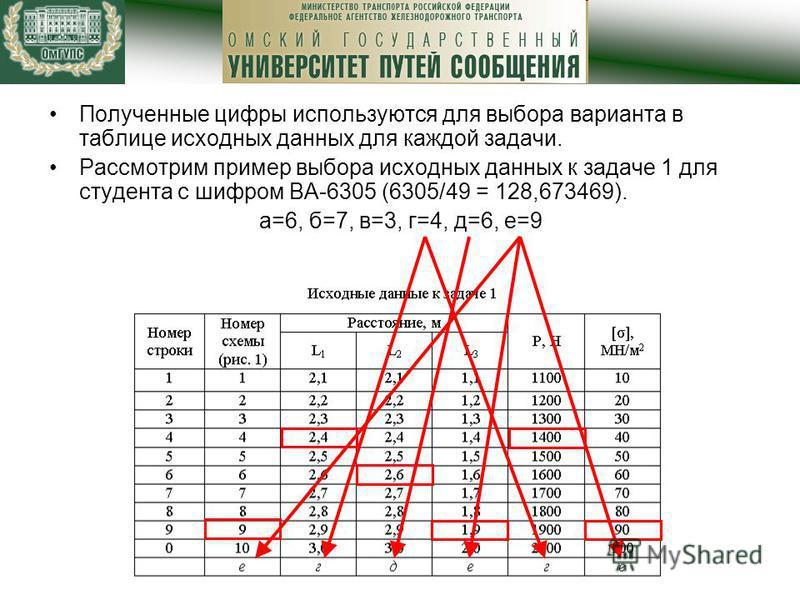 Полученные цифры используются для выбора варианта в таблице исходных данных для каждой задачи. Рассмотрим пример выбора исходных данных к задаче 1 для студента с шифром ВА-6305 (6305/49 = 128,673469). а=6, б=7, в=3, г=4, д=6, е=9