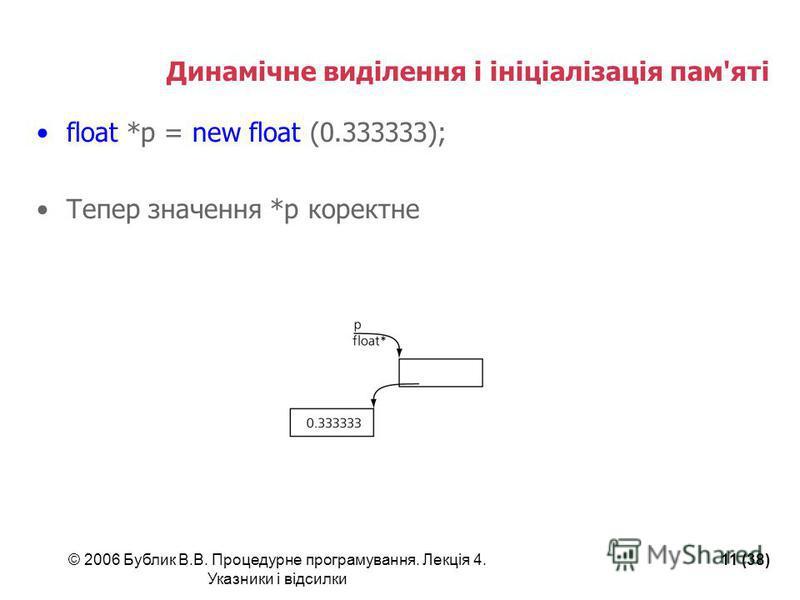 © 2006 Бублик В.В. Процедурне програмування. Лекція 4. Указники і відсилки 11 (38) Динамічне виділення і ініціалізація пам'яті float *p = new float (0.333333); Тепер значення *p коректне