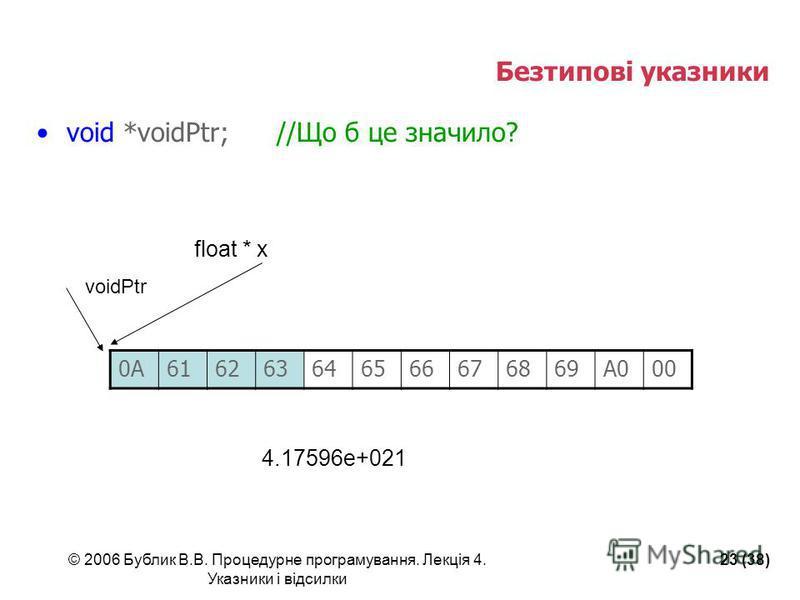 © 2006 Бублик В.В. Процедурне програмування. Лекція 4. Указники і відсилки 23 (38) Безтипові указники void *voidPtr;//Що б це значило? 0A0A616263646566676869A000 voidPtr float * x 4.17596e+021