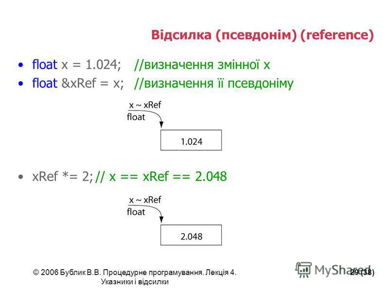 © 2006 Бублик В.В. Процедурне програмування. Лекція 4. Указники і відсилки 29 (38) Відсилка (псевдонім) (reference) float x = 1.024;//визначення змінної х float &xRef = x;//визначення її псевдоніму xRef *= 2;// x == xRef == 2.048