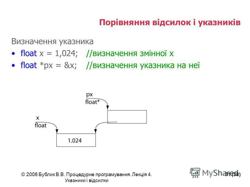 © 2006 Бублик В.В. Процедурне програмування. Лекція 4. Указники і відсилки 31 (38) Порівняння відсилок і указників Визначення указника float x = 1,024;//визначення змінної х float *px = &x;//визначення указника на неї