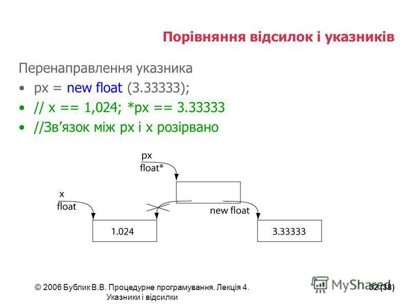 © 2006 Бублик В.В. Процедурне програмування. Лекція 4. Указники і відсилки 32 (38) Порівняння відсилок і указників Перенаправлення указника px = new float (3.33333); // x == 1,024; *px == 3.33333 //Звязок між px і x розірвано