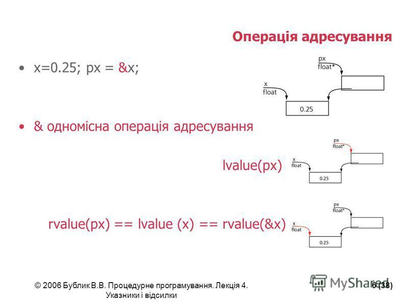 © 2006 Бублик В.В. Процедурне програмування. Лекція 4. Указники і відсилки 6 (38) Операція адресування x=0.25; px = &x; & одномісна операція адресування lvalue(px) rvalue(px) == lvalue (x) == rvalue(&x)