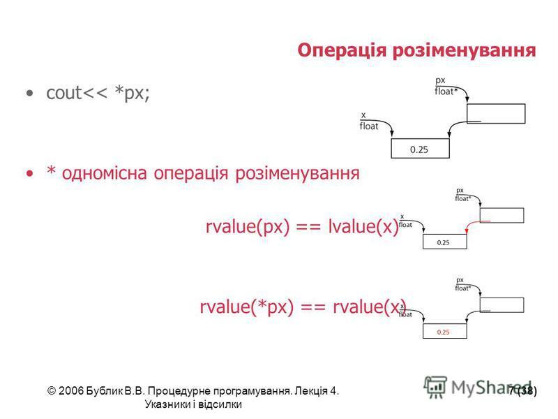 © 2006 Бублик В.В. Процедурне програмування. Лекція 4. Указники і відсилки 7 (38) Операція розіменування cout<< *px; * одномісна операція розіменування rvalue(px) == lvalue(x) rvalue(*px) == rvalue(x)