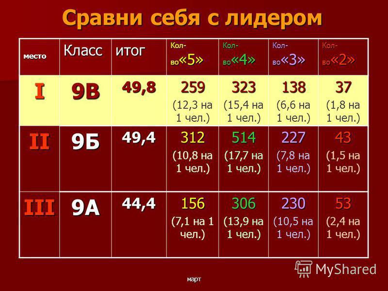 март Сравни себя с лидером место Класситог Кол- во «5» Кол- во «4» Кол- во «3» Кол- во «2» I9В49,8259 (12,3 на 1 чел.)323 (15,4 на 1 чел.)138 (6,6 на 1 чел.)37 (1,8 на 1 чел.) II9Б49,4312 (10,8 на 1 чел.)514 (17,7 на 1 чел.)227 (7,8 на 1 чел.)43 (1,5