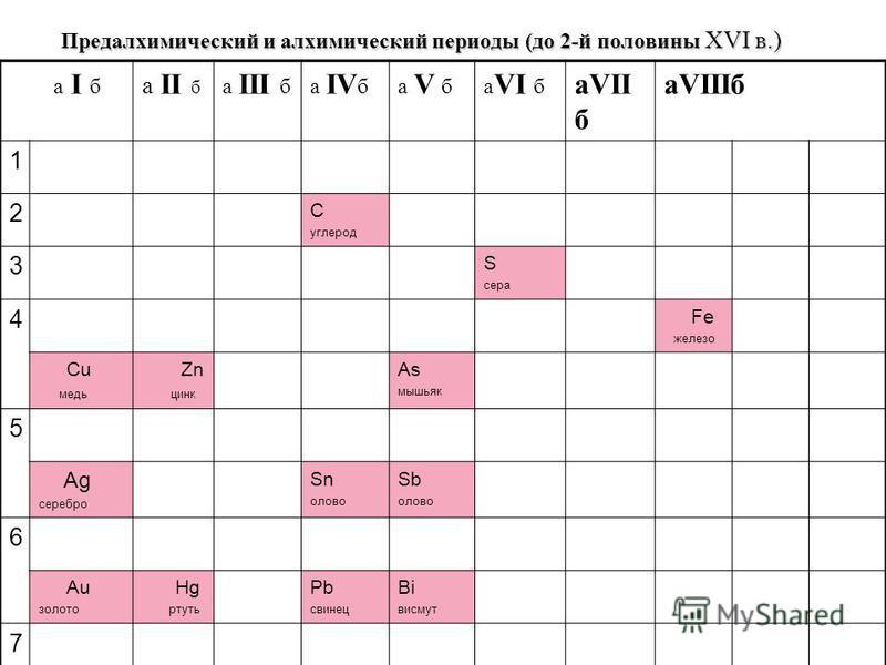 Предалхимический и алхимический периоды (до 2-й половины XVI в.) а I б а II б а III ба IV ба V ба VI б аVII б аVIIIб 1 2 С углерод 3 S сера 4 Fe железо Сu медь Zn цинк As мышьяк 5 Ag серебро Sn олово Sb олово 6 Au золото Hg ртуть Pb свинец Bi висмут