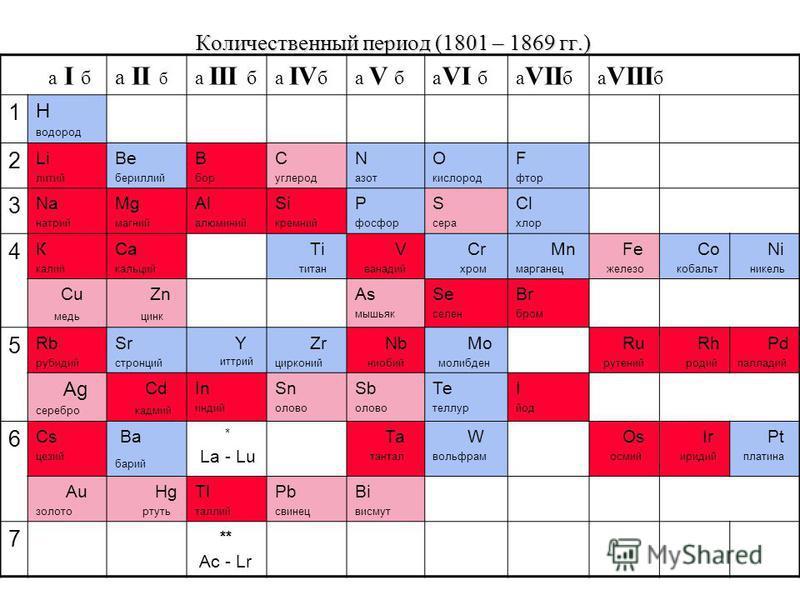 Количественный период (1801 – 1869 гг.) а I б а II б а III ба IV ба V ба VI ба VII ба VIII б 1 Н водород 2 Li литий Be бериллий В бор С углерод N азот O кислород F фтор 3 Na натрий Мg магний Аl алюминий Si кремний Р фосфор S сера Сl хлор 4 К калий Са