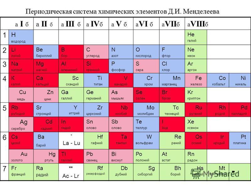 Периодинческая система химических элементов Д.И. Менделеева а I б а II б а III ба IV ба V ба VI ба VII ба VIII б 1 Н водород Не гелий 2 Li литий Be бериллий В бор С углерод N азот O кислород F фтор Ne неон 3 Na натрий Мg магний Аl алюминий Si кремний