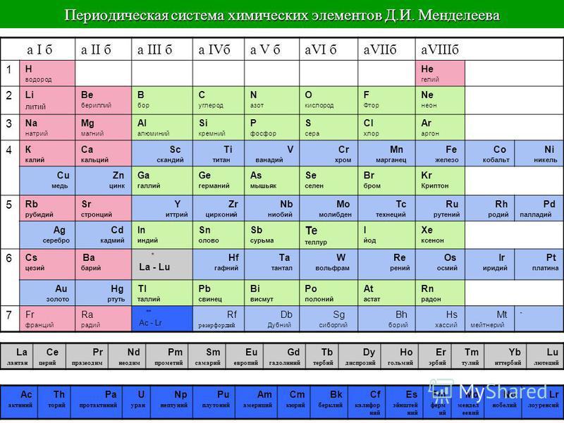 Периодинческая система химических элементов Д.И. Менделеева а I ба II ба III ба IVба V баVI баVIIбаVIIIб 1 Н водород Не гелий 2 Li литий Be бериллий В бор С углерод N азот O кислород F Фтор Ne неон 3 Na натрий Мg магний Аl алюминий Si кремний Р фосфо
