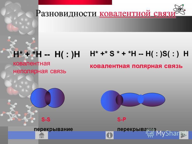 Разновидности ковалентной связи ковалентной связи ковалентной связи Н* + *Н -- Н( : )Н ковалентная неполярная связь Н* +* S * + *Н -- Н( : )S( : ) Н ковалентная полярная связь S-S перекрывание S-Р перекрывание