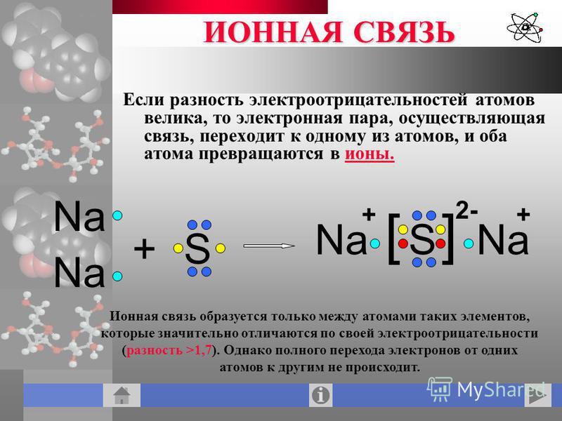 ИОННАЯ СВЯЗЬ Если разность электроотрицательностей атомов велика, то электронная пара, осуществляющая связь, переходинт к одному из атомов, и оба атома превращаются в ионы. Na +S S [] ++ 2- Ионная связь образуется только между атомами таких элементов