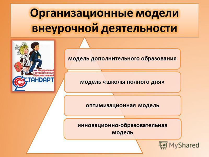 модель дополнительного образования модель «школы полного дня»оптимизационная модель инновационной-образовательная модель