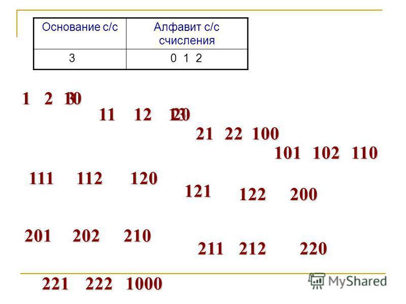 Основание с/с Алфавит с/с счисления 3 0 1 2 123 10 11121320 2122100 101102110 111112120 121 122200 201202210 211212220 2212221000