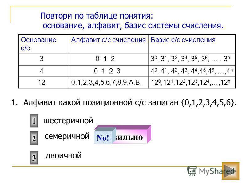 Основание с/с Алфавит с/с счисления Базис с/с счисления 3 0 1 23 0, 3 1, 3 3, 3 4, 3 5, 3 6, …, 3 n 4 0 1 2 34 0, 4 1, 4 2, 4 3, 4 4,4 5,4 6, …,4 n 120,1,2,3,4,5,6,7,8,9,A,B.12 0,12 1,12 2,12 3,12 4,…,12 n Повтори по таблице понятия: основание, алфав