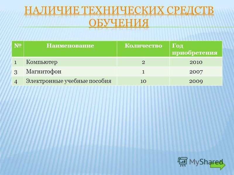 Наименование КоличествоГод приобретения 1Компьютер 22010 3Магнитофон 12007 4Электронные учебные пособия 102009