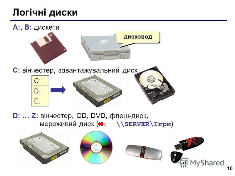 10 Логічні диски A:, B: дискети C: вінчестер, завантажувальний диск D: … Z: вінчестер, CD, DVD, флеш-диск, мереживий диск ( X: \\SERVER\Ігри ) дисковод C: D: E: