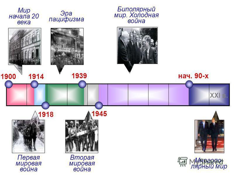 XXI в. 1900 1914 Мир начала 20 века 1918 1939 1945 нач. 90-х Первая мировая война Эра пацифизма Вторая мировая война Биполярный мир. Холодная война Многопо- лярный мир