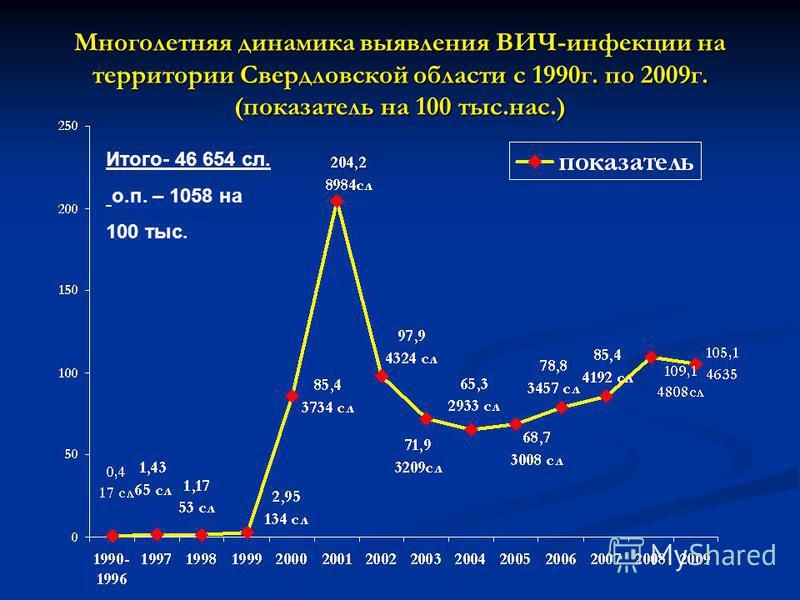 Многолетняя динамика выявления ВИЧ-инфекции на территории Свердловской области с 1990 г. по 2009 г. (показатель на 100 тыс.нас.) Итого- 46 654 сл. о.п. – 1058 на 100 тыс.
