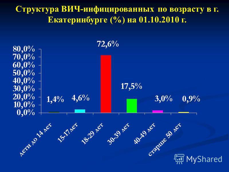 Структура ВИЧ-инфицированных по возрасту в г. Екатеринбурге (%) на 01.10.2010 г.