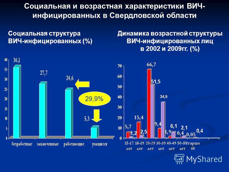 Социальная и возрастная характеристики ВИЧ- инфицированных в Свердловской области Социальная структура ВИЧ-инфицированных (%) Динамика возрастной структуры ВИЧ-инфицированных лиц в 2002 и 2009 гг. (%) 29,9%