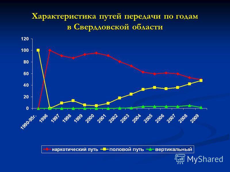 Характеристика путей передачи по годам в Свердловской области
