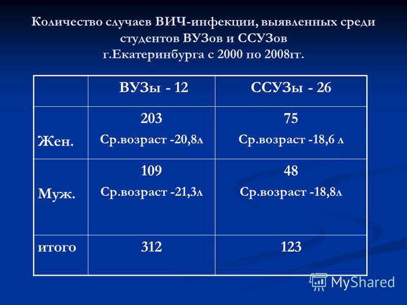 Количество случаев ВИЧ-инфекции, выявленных среди студентов ВУЗов и ССУЗов г.Екатеринбурга с 2000 по 2008 гг. ВУЗы - 12ССУЗы - 26 Жен. 203 Ср.возраст -20,8 л 75 Ср.возраст -18,6 л Муж. 109 Ср.возраст -21,3 л 48 Ср.возраст -18,8 л итого 312123