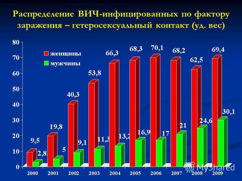 Распределение ВИЧ-инфицированных по фактору заражения – гетеросексуальный контакт (уд. вес)