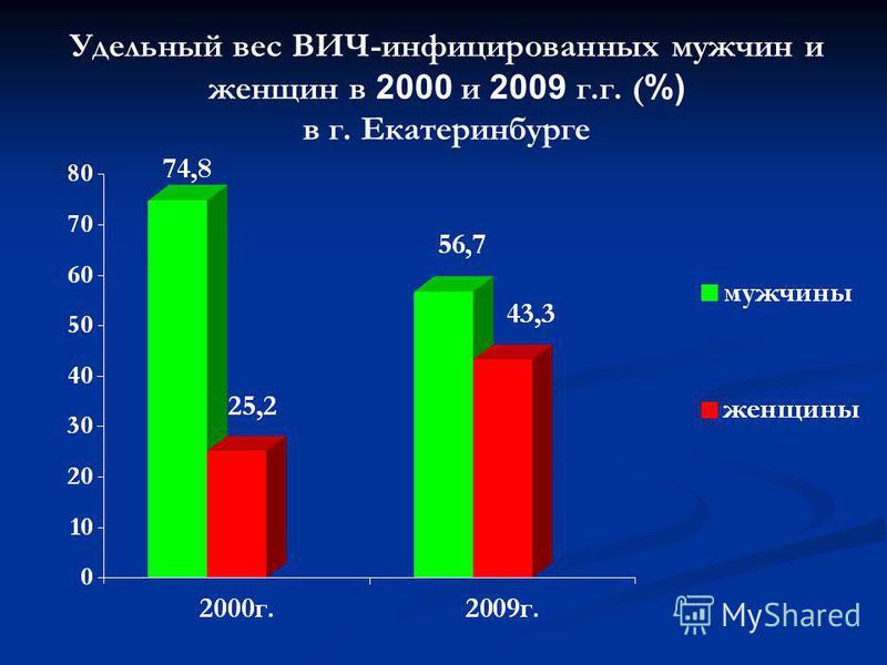 Удельный вес ВИЧ-инфицированных мужчин и женщин в 2000 и 2009 г.г. ( %) в г. Екатеринбурге