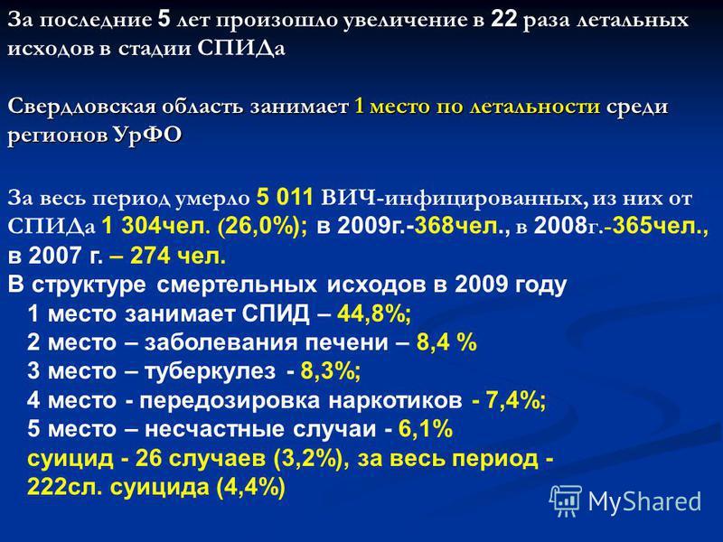 За последние 5 лет произошло увеличение в 22 раза летальных исходов в стадии СПИДа Свердловская область занимает 1 место по летальности среди регионов УрФО За весь период умерло 5 011 ВИЧ-инфицированных, из них от СПИДа 1 304 чел. ( 26,0%); в 2009 г.
