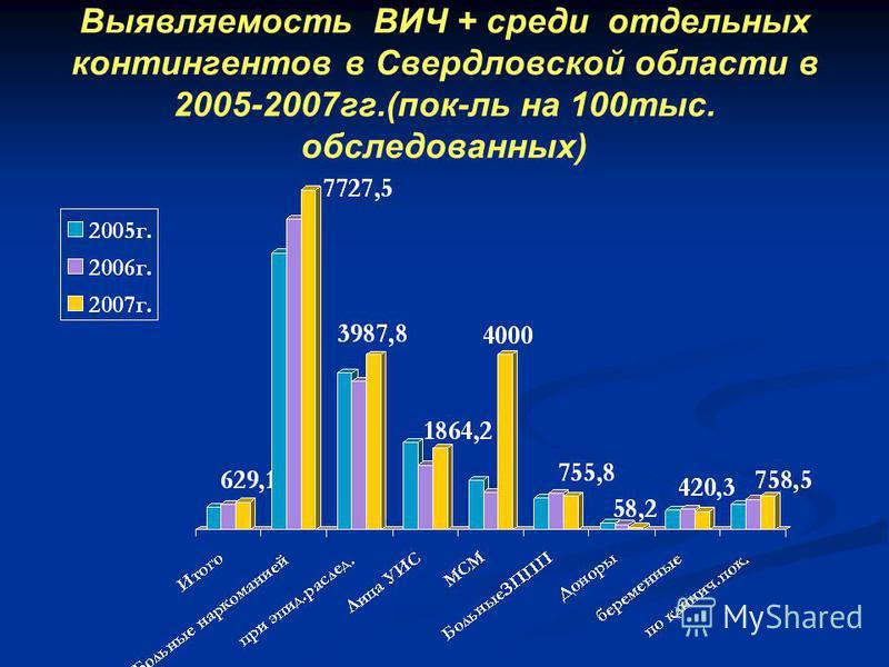 Выявляемость ВИЧ + среди отдельных контингентов в Свердловской области в 2005-2007 гг.(пок-ль на 100 тыс. обследованных)