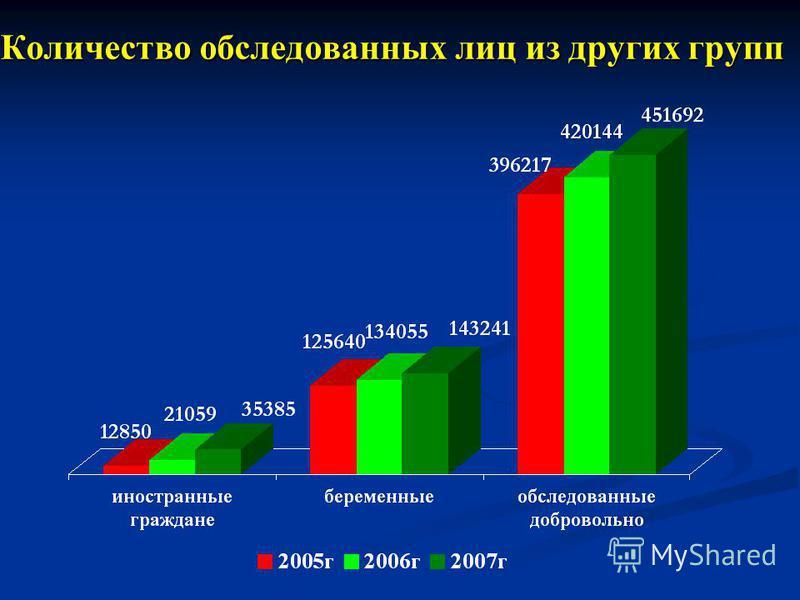 Количество обследованных лиц из других групп Количество обследованных лиц из других групп