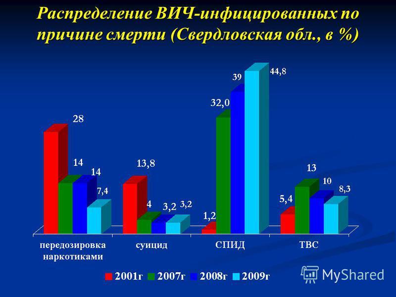 Распределение ВИЧ-инфицированных по причине смерти (Свердловская обл., в %)
