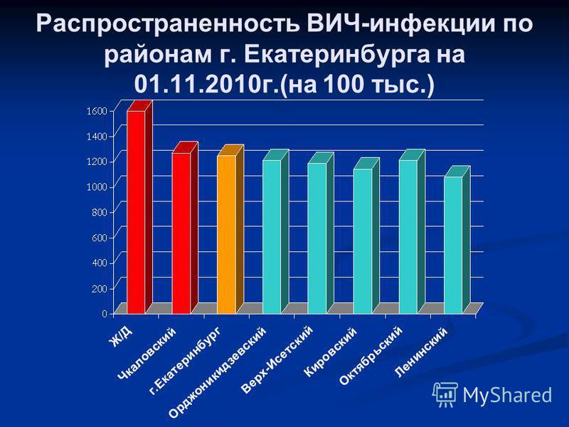 Распространенность ВИЧ-инфекции по районам г. Екатеринбурга на 01.11.2010 г.(на 100 тыс.)