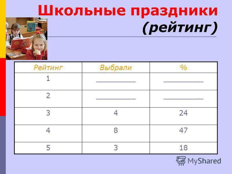 Школьные праздники (рейтинг) Рейтинг Выбрали% 1_________ 2 3424 4847 5318