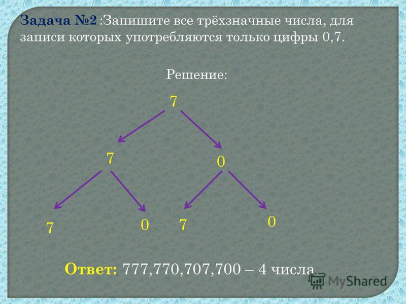 Задача 2 : Запишите все трёхзначные числа, для записи которых употребляются только цифры 0,7. Решение: 7 7 0 7 70 0 Ответ: 777,770,707,700 – 4 числа.