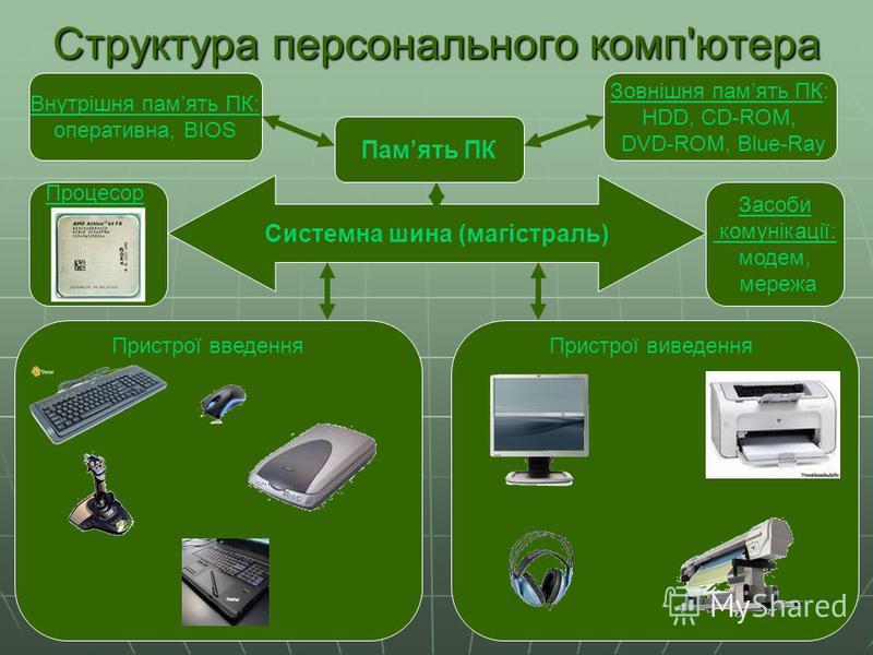 Структура персонального комп'ютера Внутрішня память ПК: оперативна, BIOS Зовнішня память ПК: HDD, CD-ROM, DVD-ROM, Blue-Ray Память ПК Засоби комунікації: модем, мережа Системна шина (магістраль) Пристрої введенняПристрої виведення Процесор