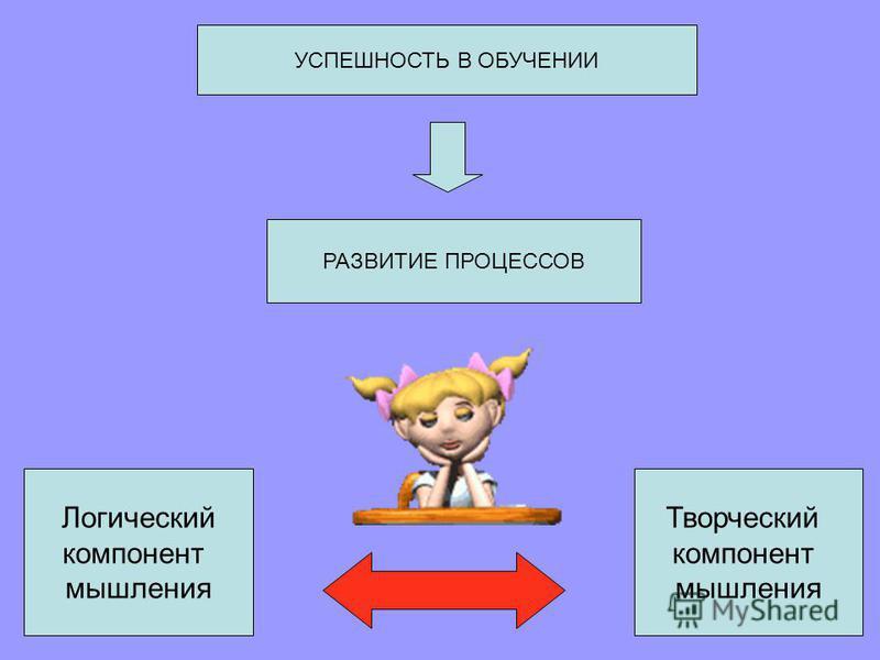 УСПЕШНОСТЬ В ОБУЧЕНИИ РАЗВИТИЕ ПРОЦЕССОВ Логический компонент мышления Творческий компонент мышления