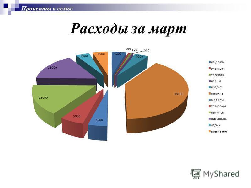 Проценты в семье Расходы за март