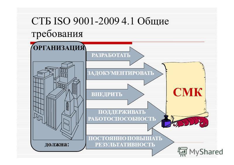 ВНЕДРИТЬ ПОДДЕРЖИВАТЬ РАБОТОСПОСОБНОСТЬ СТБ ISO 9001-2009 4.1 Общие требования ОРГАНИЗАЦИЯ РАЗРАБОТАТЬ ЗАДОКУМЕНТИРОВАТЬ должна: СМК ПОСТОЯННО ПОВЫШАТЬ РЕЗУЛЬТАТИВНОСТЬ