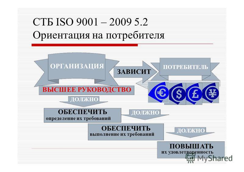 СТБ ISO 9001 – 2009 5.2 Ориентация на потребителя ПОТРЕБИТЕЛЬ ЗАВИСИТ ПОВЫШАТЬ их удовлетворенность ОБЕСПЕЧИТЬ выполнение их требований ДОЛЖНО ОРГАНИЗАЦИЯ ВЫСШЕЕ РУКОВОДСТВО ДОЛЖНО ОБЕСПЕЧИТЬ определение их требований
