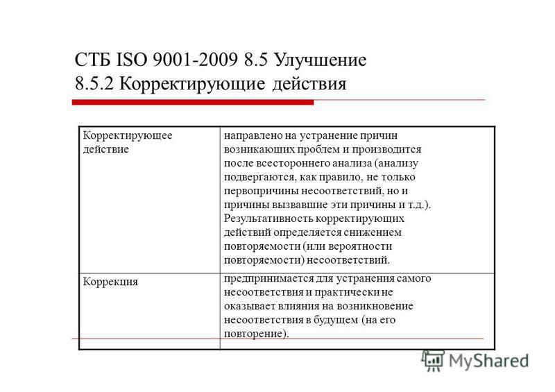 СТБ ISO 9001-2009 8.5 Улучшение 8.5.2 Корректирующие действия Корректирующее действие Коррекция направлено на устранение причин возникающих проблем и производится после всестороннего анализа (анализу подвергаются, как правило, не только первопричины