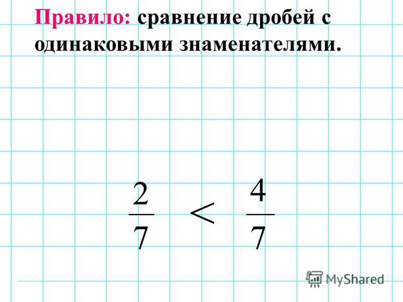 2 7 4 7 < Правило: сравнение дробей с одинаковыми знаменателями.
