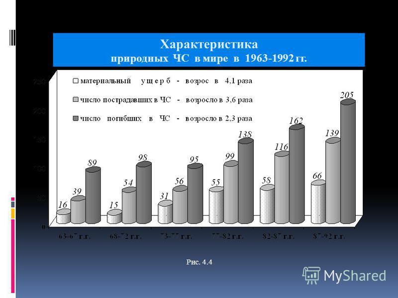 Характеристика природных ЧС в мире в 1963-1992 гг. Рис. 4.4