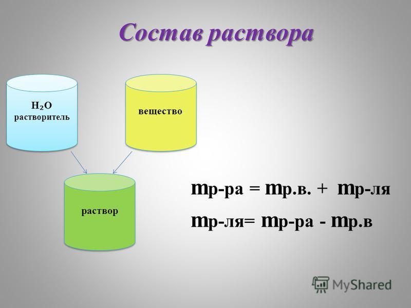 Состав раствора m р-ра = m р.в. + m р-ля m р-ля= m р-ра - m р.в H O растворитель H O растворитель раствор вещество