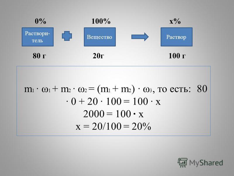 m 1 · ω 1 + m 2 · ω 2 = (m 1 + m 2 ) · ω 3, то есть: 80 · 0 + 20 · 100 = 100 · х 2000 = 100 · х х = 20/100 = 20% 0% 100% х% 80 г 20 г 100 г Раствори- тель Раствор Вещество