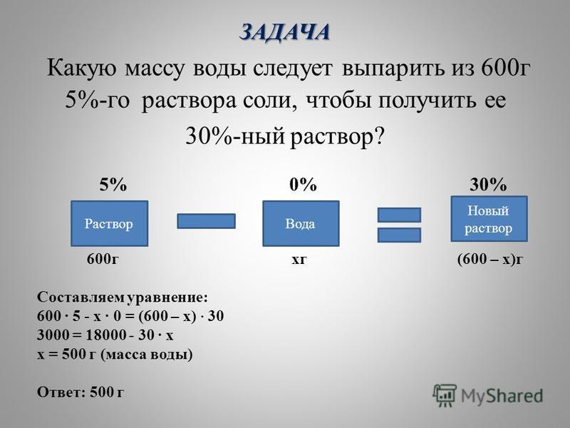ЗАДАЧА ЗАДАЧА Какую массу воды следует выпарить из 600 г 5%-го раствора соли, чтобы получить ее 30%-ный раствор? 5% 0% 30% 600 г кг (600 – х)г Составляем уравнение: 600 · 5 - х · 0 = (600 – х) · 30 3000 = 18000 - 30 · х х = 500 г (масса воды) Ответ: