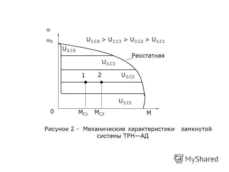 ω ω0ω0 U З.C4 U 3.C4 > U 3.C3 > U 3.C2 > U 3.C1 Реостатная U 3.C3 U 3.C2 1 2 М C1 М C2 М 0 U 3.C1 Рисунок 2 - Механические характеристики замкнутой системы ТРНАД